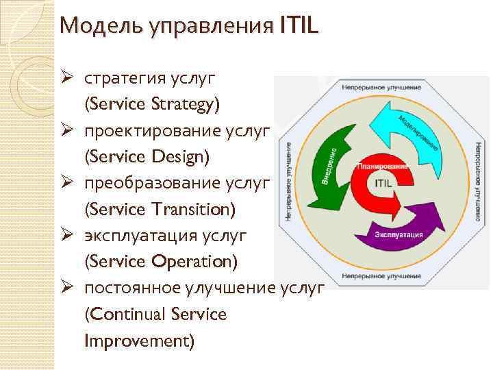 Модель управления ITIL Ø стратегия услуг (Service Strategy) Ø проектирование услуг (Service Design) Ø
