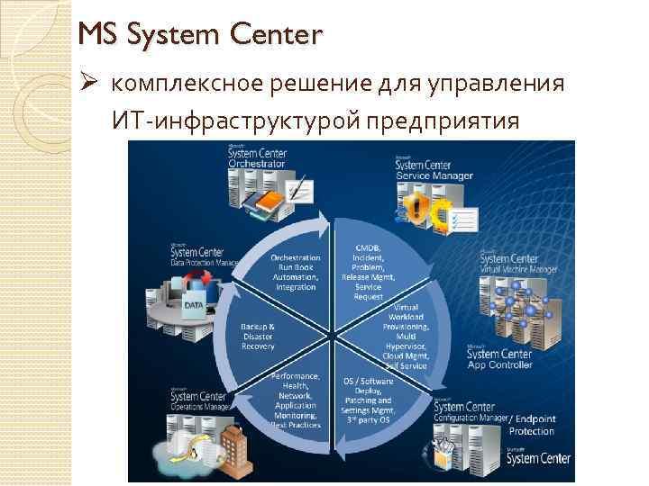 MS System Center Ø комплексное решение для управления ИТ-инфраструктурой предприятия