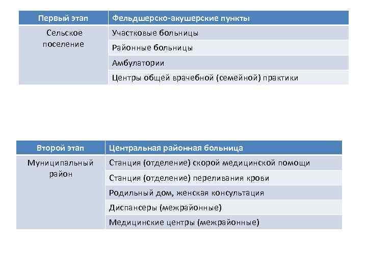 Первый этап Сельское поселение Фельдшерско-акушерские пункты Участковые больницы Районные больницы Амбулатории Центры общей врачебной