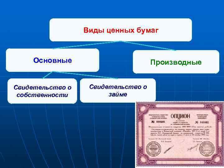 Виды ценных бумаг Основные Свидетельство о собственности Производные Свидетельство о займе