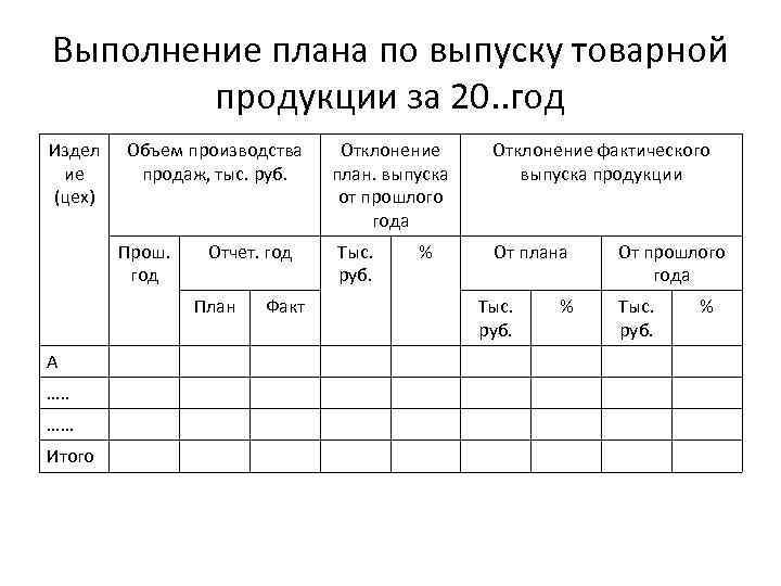 Выполнение плана по выпуску товарной продукции за 20. . год Издел ие (цех) Объем
