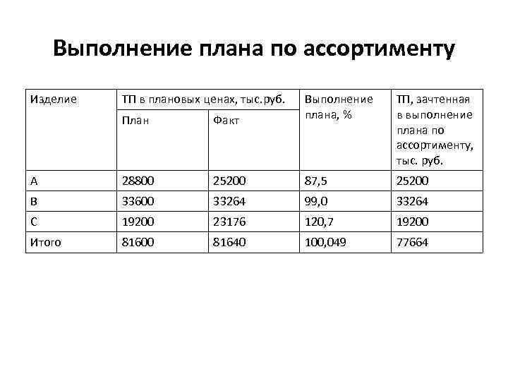 Выполнение плана по ассортименту Изделие ТП в плановых ценах, тыс. руб. План Факт Выполнение