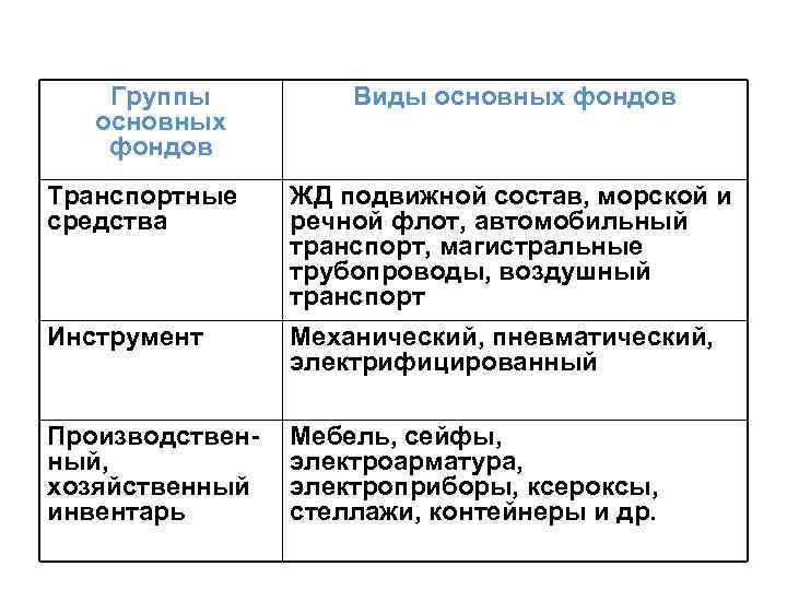 Группы основных фондов Виды основных фондов Транспортные средства ЖД подвижной состав, морской и речной