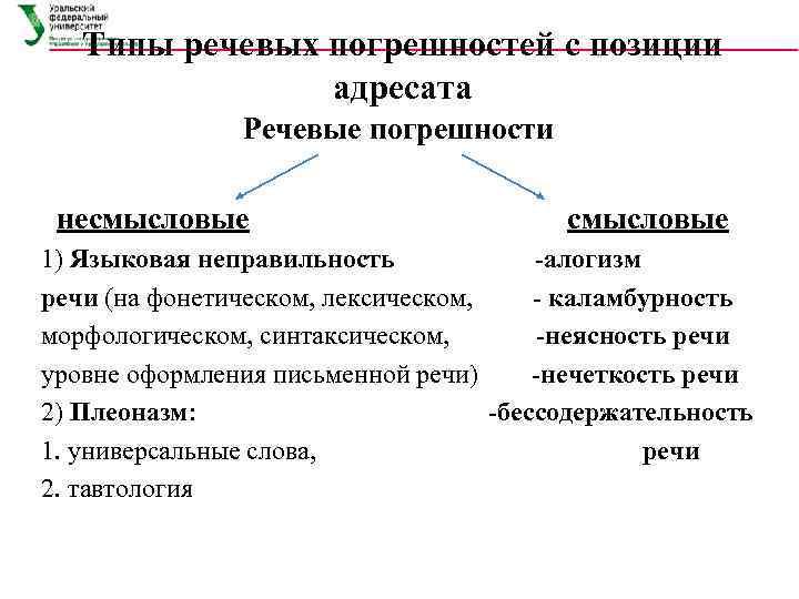 Типы речевых погрешностей с позиции адресата Речевые погрешности несмысловые смысловые 1) Языковая неправильность -алогизм