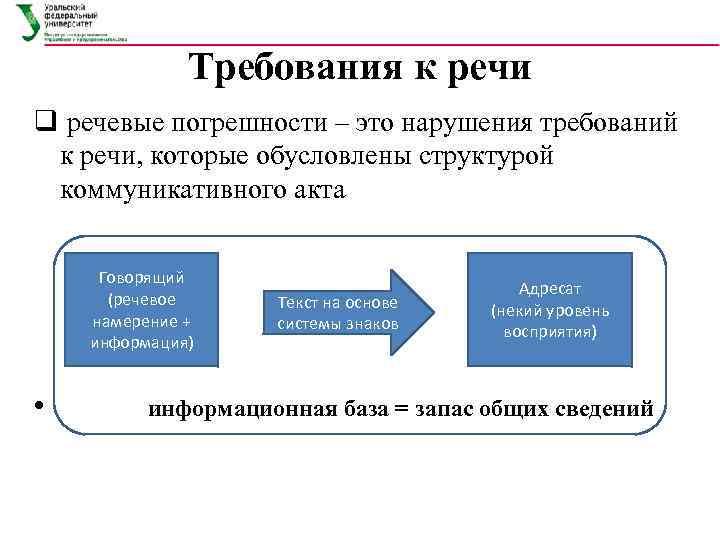 Требования к речи q речевые погрешности – это нарушения требований к речи, которые обусловлены