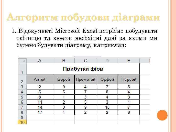 Алгоритм побудови дiаграми 1. В документi Microsoft Excel потрiбно побудувати таблицю та внести необхідні