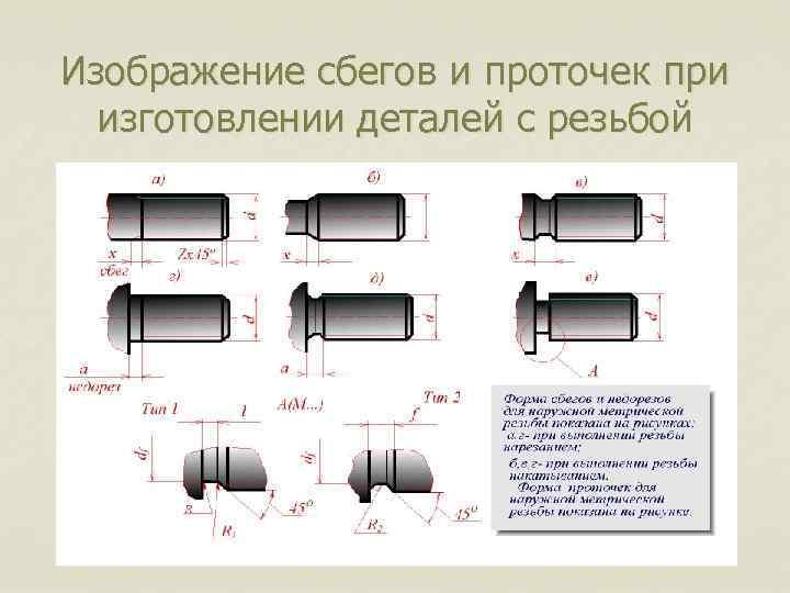 Изображение сбегов и проточек при изготовлении деталей с резьбой