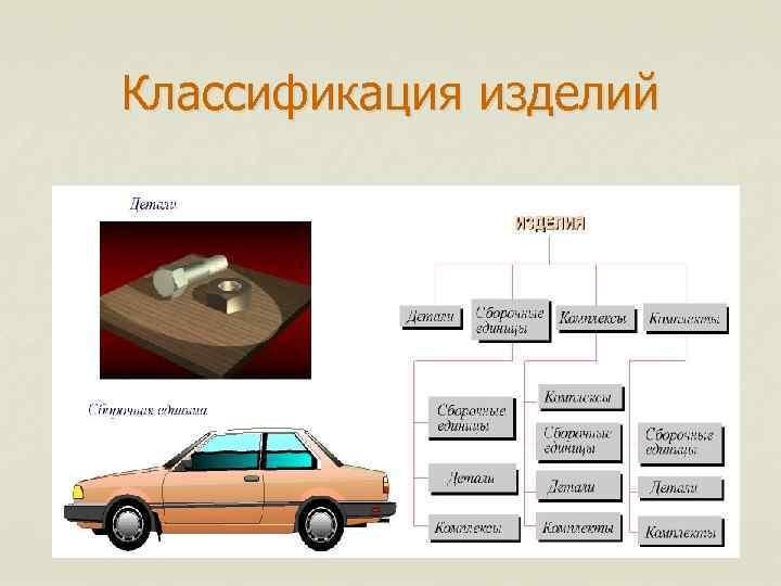 Классификация изделий