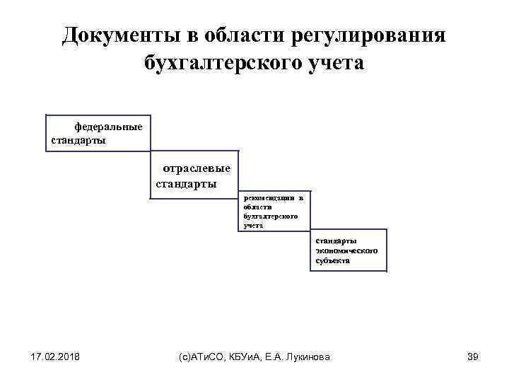 Документы в области регулирования бухгалтерского учета шпаргалка