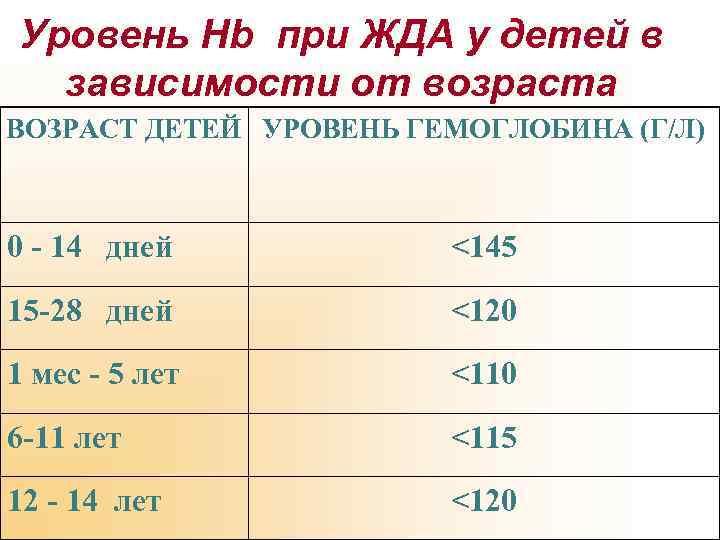 Уровень Hb при ЖДА у детей в зависимости от возраста ВОЗРАСТ ДЕТЕЙ УРОВЕНЬ ГЕМОГЛОБИНА