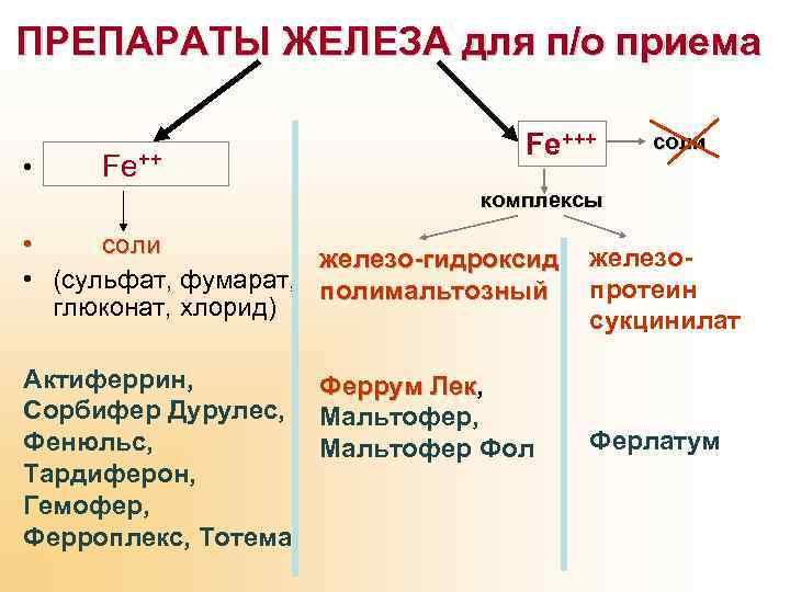 ПРЕПАРАТЫ ЖЕЛЕЗА для п/о приема • Fe+++ соли комплексы • соли железо-гидроксид железо •