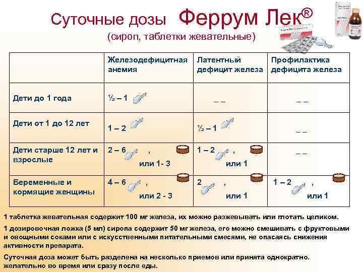 Суточные дозы Феррум Лек® (сироп, таблетки жевательные) Железодефицитная Латентный анемия дефицит железа Дети до