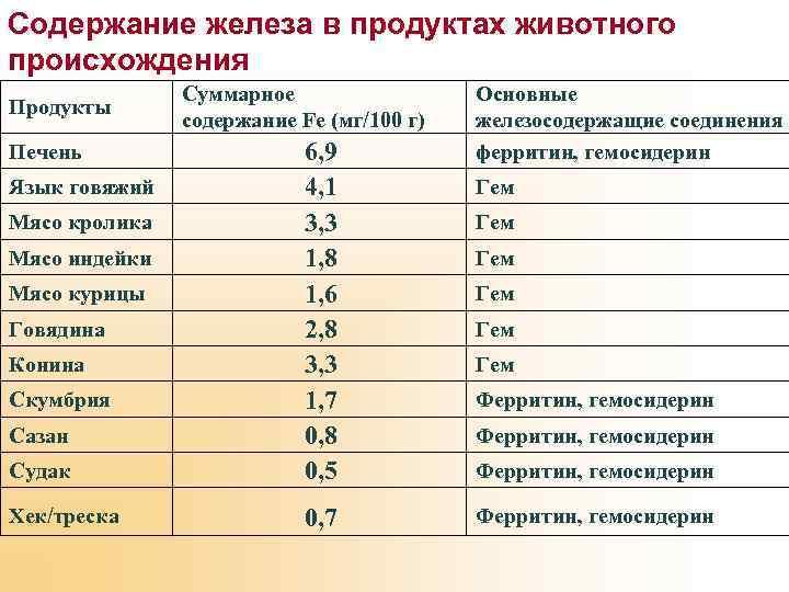 Содержание железа в продуктах животного происхождения Продукты Суммарное содержание Fе (мг/100 г) Судак 6,