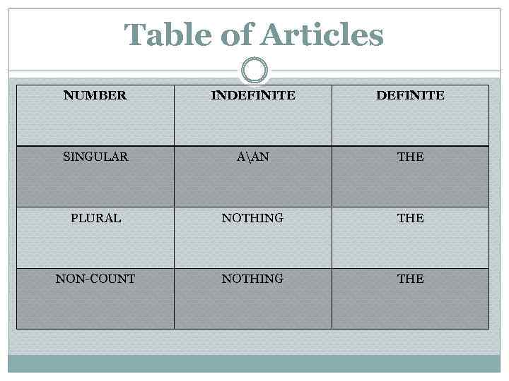 Table of Articles NUMBER INDEFINITE SINGULAR AAN THE PLURAL NOTHING THE NON-COUNT NOTHING THE