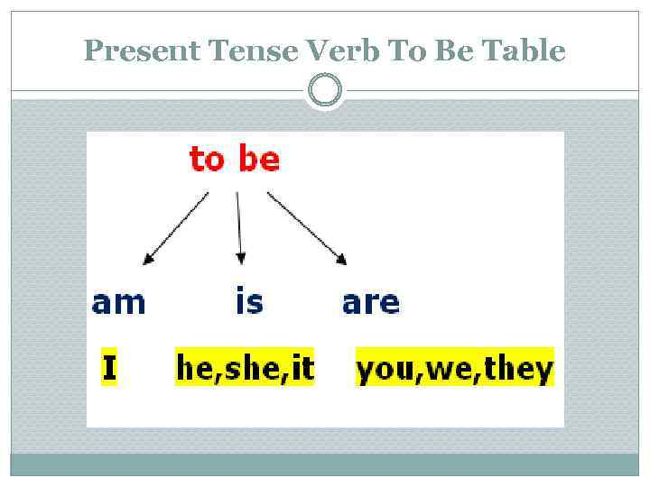 Present Tense Verb To Be Table