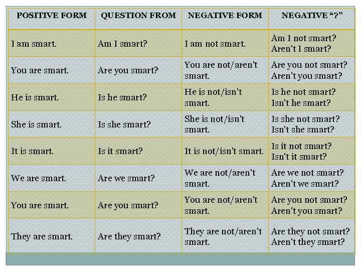 "POSITIVE FORM QUESTION FROM NEGATIVE FORM NEGATIVE ""? "" I am smart. Am I"