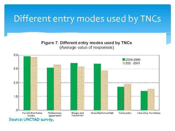 Different entry modes used by TNCs Source: UNCTAD survey.