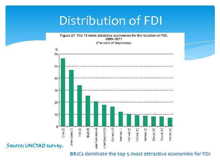 Distribution of FDI Source: UNCTAD survey. BRICs dominate the top 5 most attractive economies