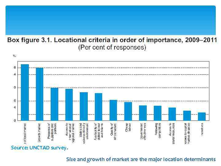 Source: UNCTAD survey. Size and growth of market are the major location determinants