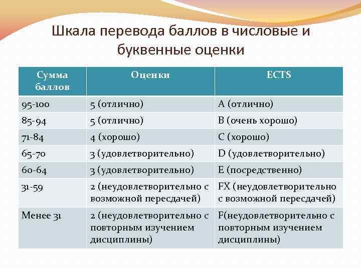 Шкала перевода баллов в числовые и буквенные оценки Сумма баллов Оценки ECTS 95 100