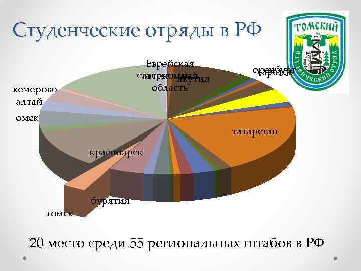 Студенческие отряды в РФ Еврейская ставрополь автономная якутия область кемерово алтай оренбург саратов омск