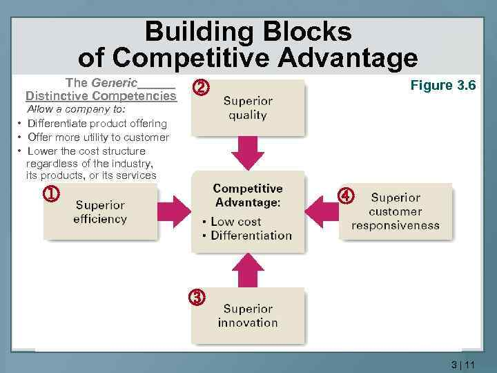 keurigs competitive advantage The competitive advantage of corporate philanthropy harvard business review this example is proof that philanthropy can reap strategic benefits by improving competitiveness.