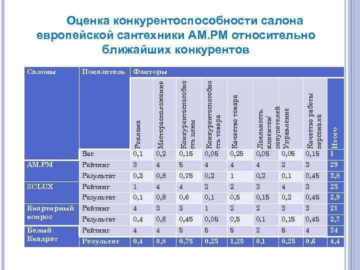 Оценка конкурентоспособности салона европейской сантехники АМ. РМ относительно ближайших конкурентов 0, 05 Итого 0,