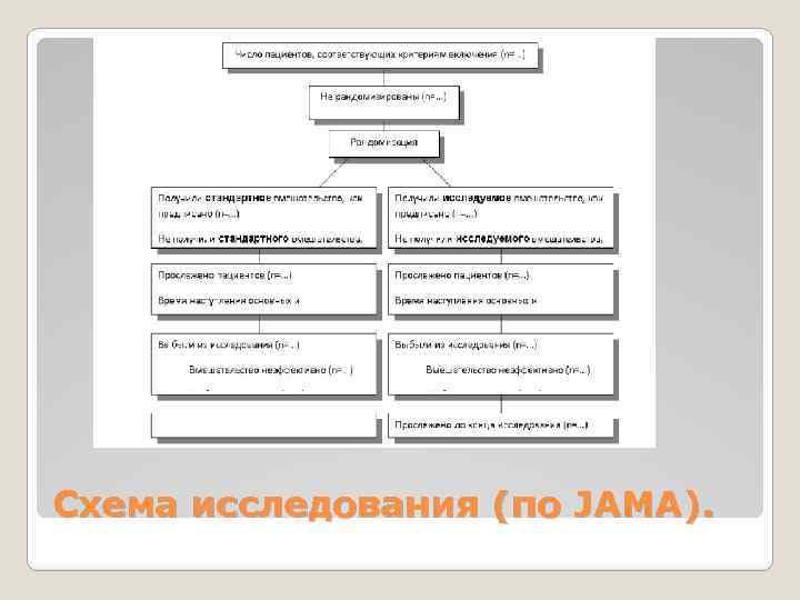 Схема исследования (по JAMA).