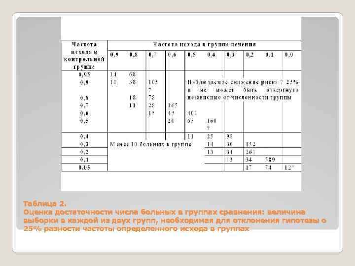 Таблица 2. Оценка достаточности числа больных в группах сравнения: величина выборки в каждой из