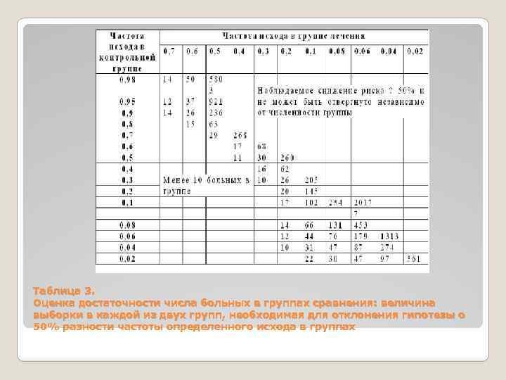 Таблица 3. Оценка достаточности числа больных в группах сравнения: величина выборки в каждой из