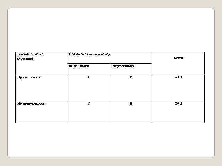 Вмешательство (лечение) Неблагоприятный исход наблюдался Всего отсутствовал Применялось А В А+В Не применялось С