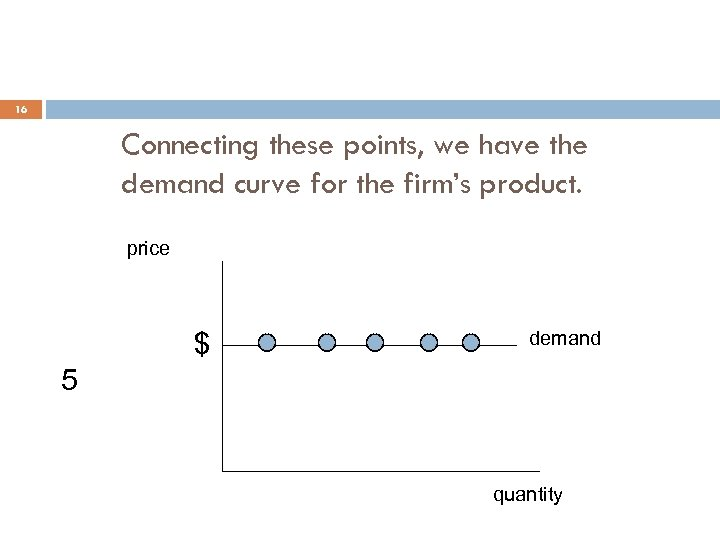 16 Connecting these points, we have the demand curve for the firm's product. price