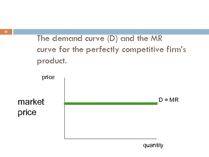 21 The demand curve (D) and the MR curve for the perfectly competitive firm's
