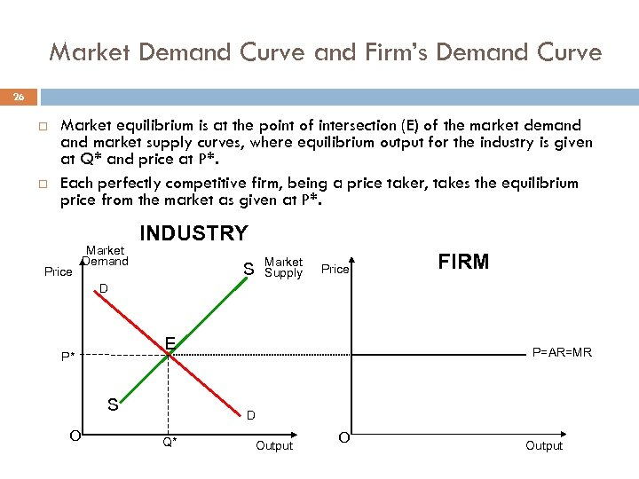 Market Demand Curve and Firm's Demand Curve 26 Market equilibrium is at the point
