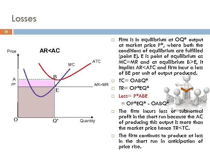 Losses 30 Price AR<AC MC A P* ATC B AR=MR E O Q* Quantity