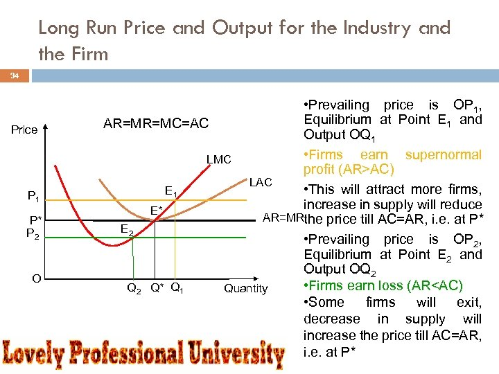 Long Run Price and Output for the Industry and the Firm 34 Price P