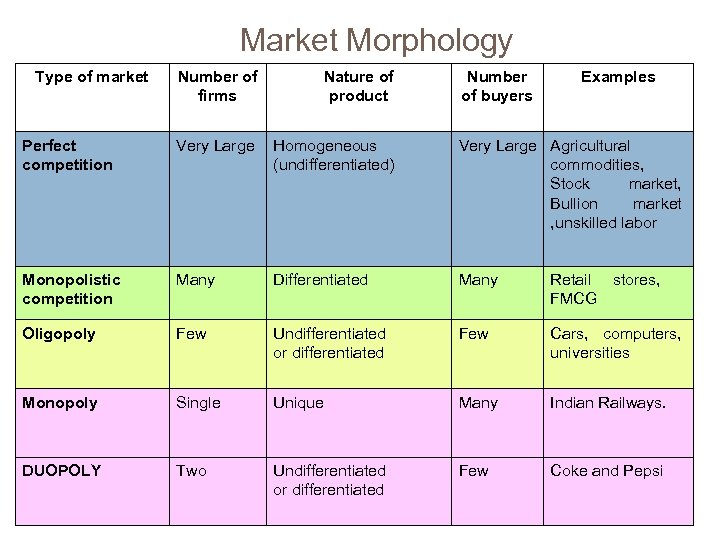 Market Morphology Type of market Number of firms Nature of product Perfect competition Very
