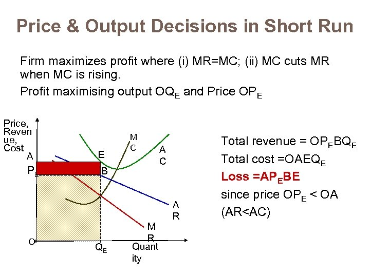 Price & Output Decisions in Short Run Firm maximizes profit where (i) MR=MC; (ii)