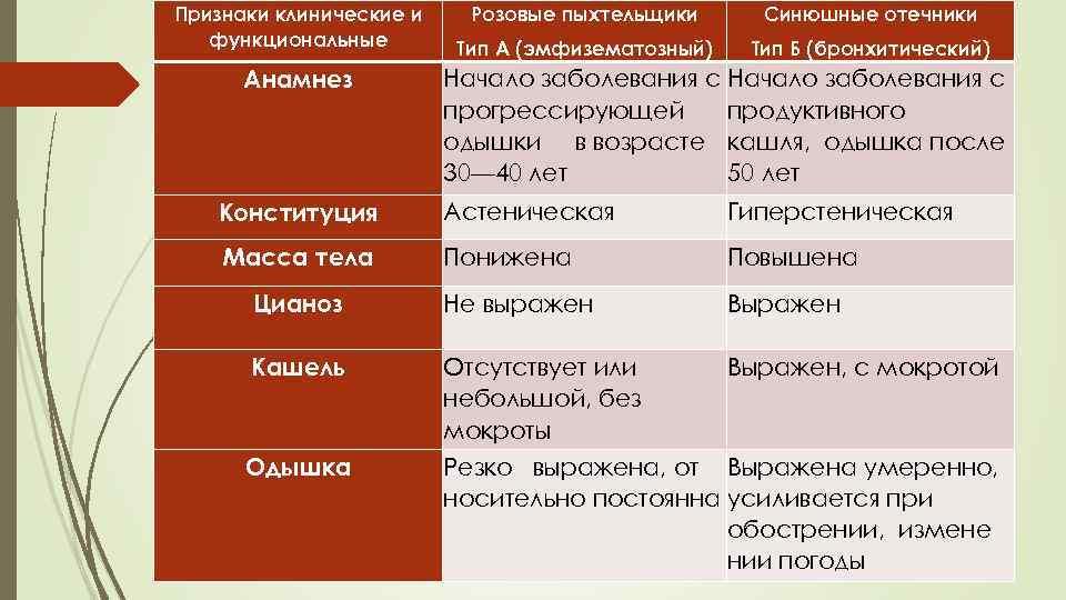Признаки клинические и функциональные Анамнез Розовые пыхтельщики Синюшные отечники Тип А (эмфизематозный) Тип Б