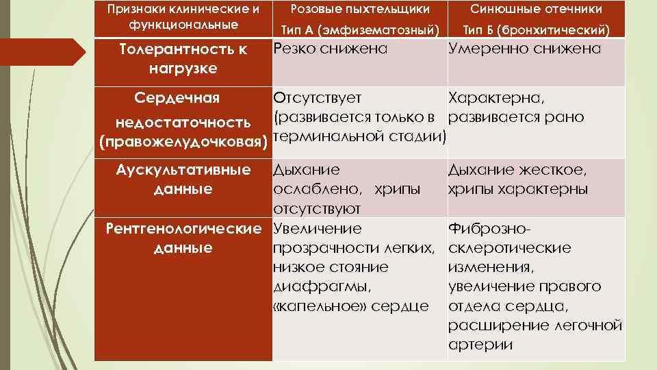 Признаки клинические и функциональные Толерантность к нагрузке Розовые пыхтельщики Синюшные отечники Тип А (эмфизематозный)