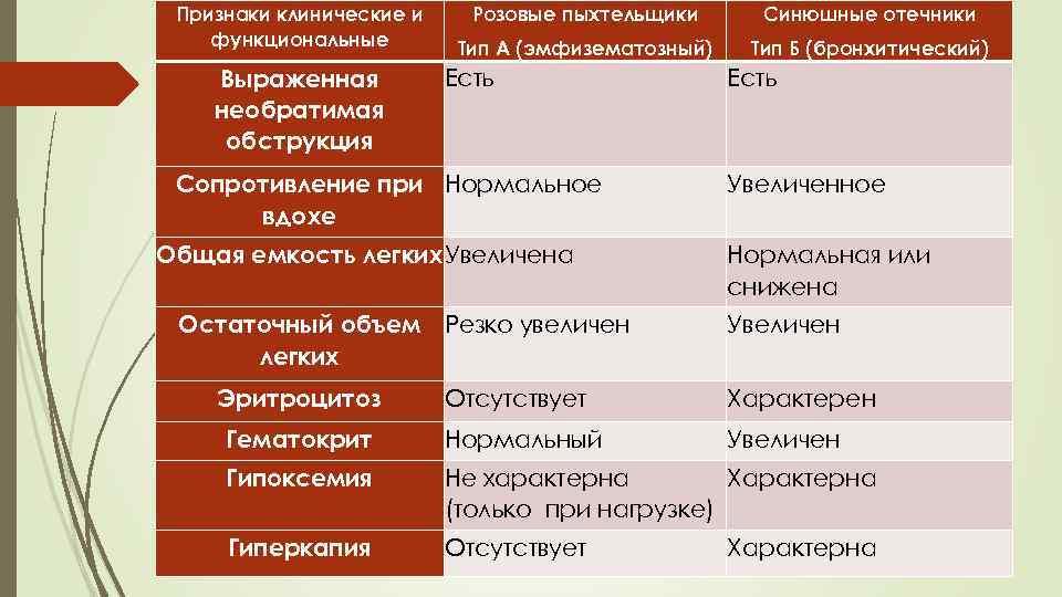 Признаки клинические и функциональные Выраженная необратимая обструкция Розовые пыхтельщики Синюшные отечники Тип А (эмфизематозный)