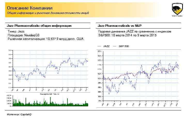 Описание Компании Общая информация и рыночная динамика стоимости акций Jazz Pharmaceuticals: общая информация Jazz