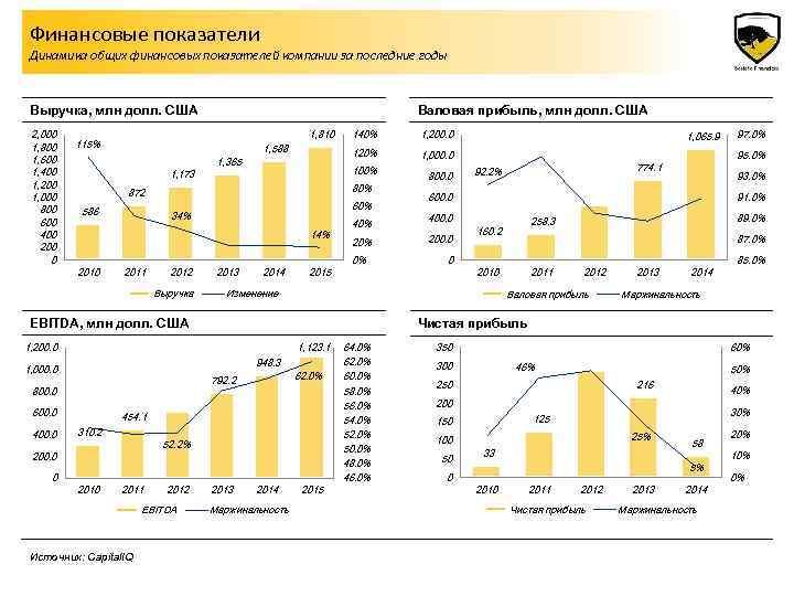 Финансовые показатели Динамика общих финансовых показателей компании за последние годы Выручка, млн долл. США