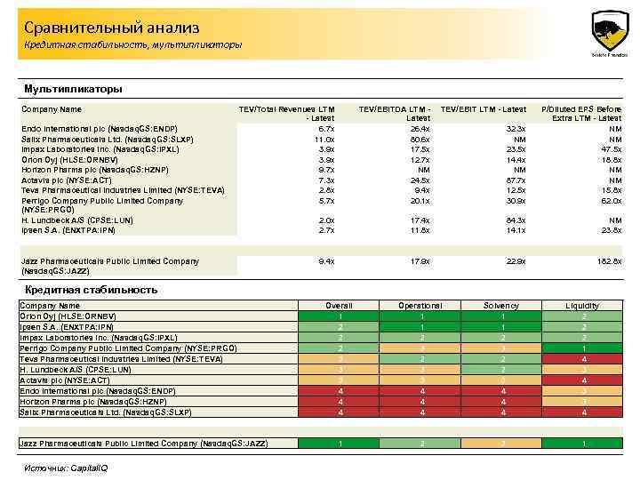 Сравнительный анализ Кредитная стабильность, мультипликаторы Мультипликаторы Company Name Endo International plc (Nasdaq. GS: ENDP)