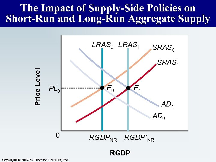 The Impact of Supply-Side Policies on Short-Run and Long-Run Aggregate Supply LRAS 0 LRAS