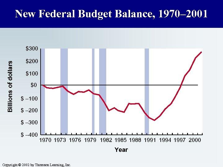 New Federal Budget Balance, 1970– 2001 Billions of dollars $300 $200 $100 $0 $
