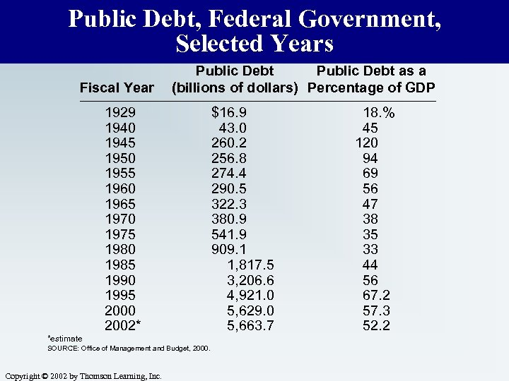 Public Debt, Federal Government, Selected Years Fiscal Year Public Debt as a (billions of