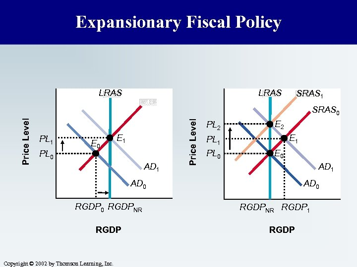 Expansionary Fiscal Policy LRAS SRAS 1 PL 0 E 1 AD 1 Price Level
