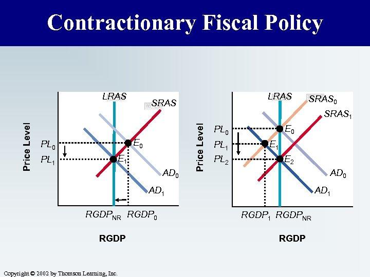 Contractionary Fiscal Policy LRAS SRAS 0 E 0 PL 0 E 1 PL 1