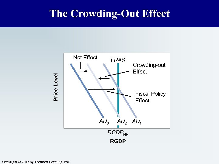 The Crowding-Out Effect Net Effect Price Level LRAS Fiscal Policy Effect AD 0 AD